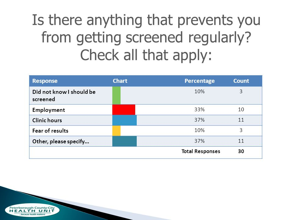 Is there anything that prevents you from getting screened regularly.