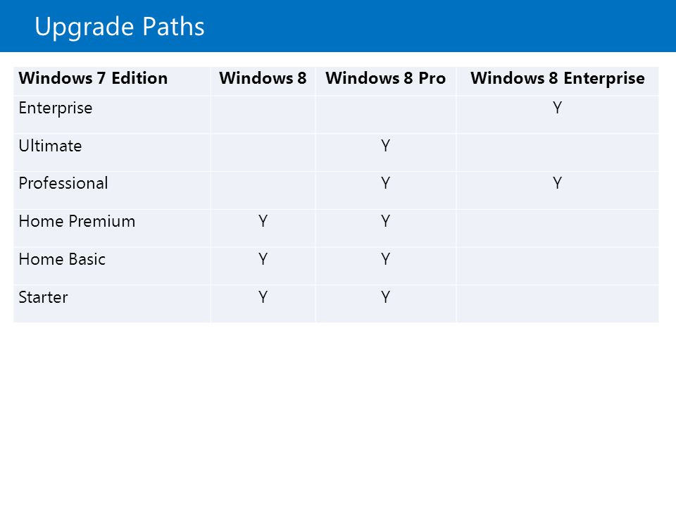 Upgrade Paths Windows 7 EditionWindows 8Windows 8 ProWindows 8 Enterprise Enterprise Y Ultimate Y Professional YY Home PremiumYY Home BasicYY StarterY