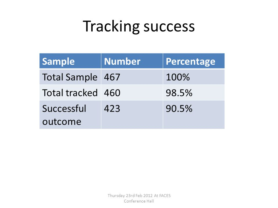 Tracking success Thursday 23rd Feb 2012 At FACES Conference Hall SampleNumberPercentage Total Sample467100% Total tracked46098.5% Successful outcome 4