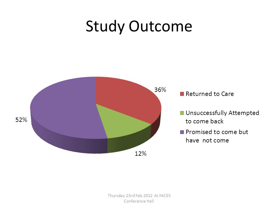 Study Outcome Thursday 23rd Feb 2012 At FACES Conference Hall