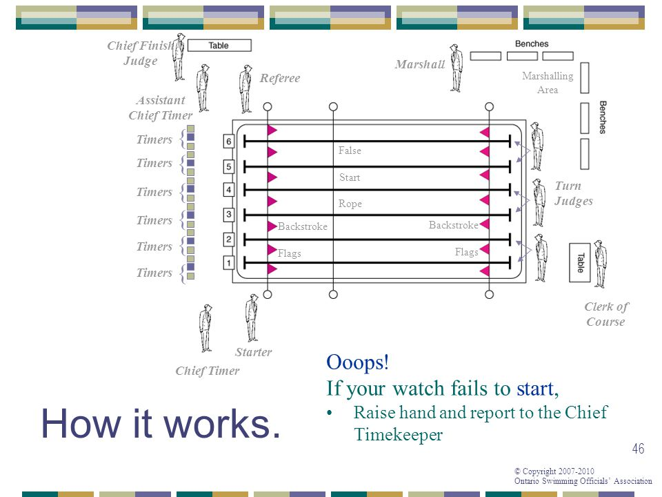 © Copyright 2007-2010 Ontario Swimming Officials Association 46 How it works. Referee Starter Chief Timer Assistant Chief Timer { { { { { { Timers Fal