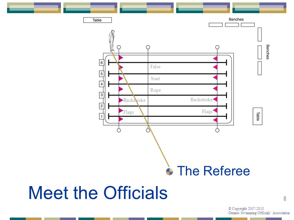 © Copyright 2007-2010 Ontario Swimming Officials Association 8 Meet the Officials The Referee False Start Rope Backstroke Flags Backstroke Flags