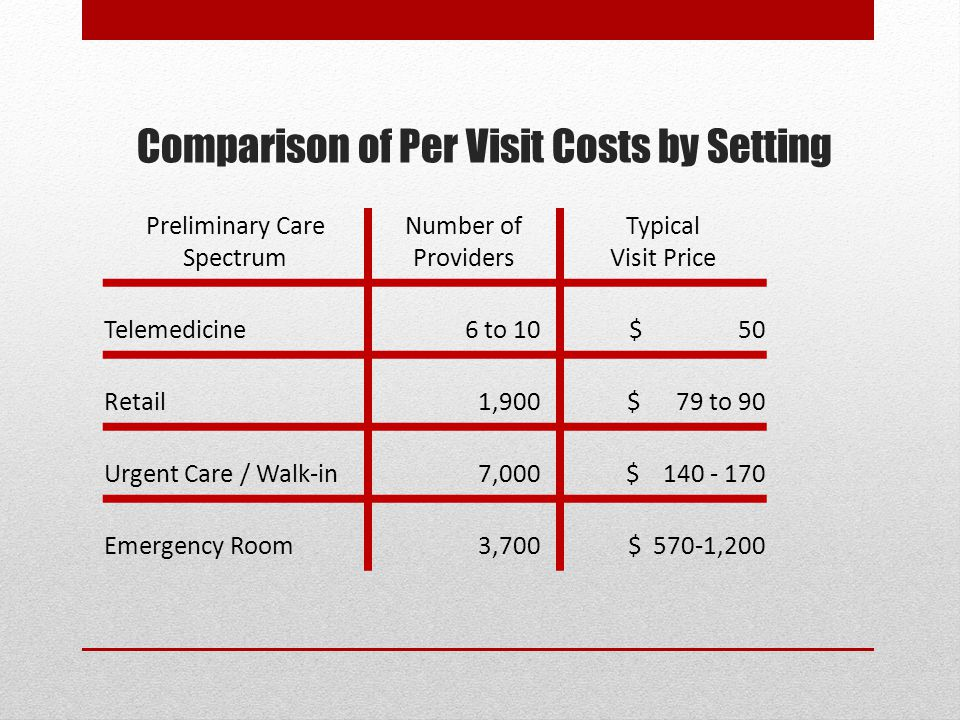 Comparison of Per Visit Costs by Setting Preliminary Care Spectrum Number of Providers Typical Visit Price Telemedicine 6 to 10$ 50 Retail1,900 $ 79 to 90 Urgent Care / Walk-in7,000 $ 140 - 170 Emergency Room3,700$ 570-1,200