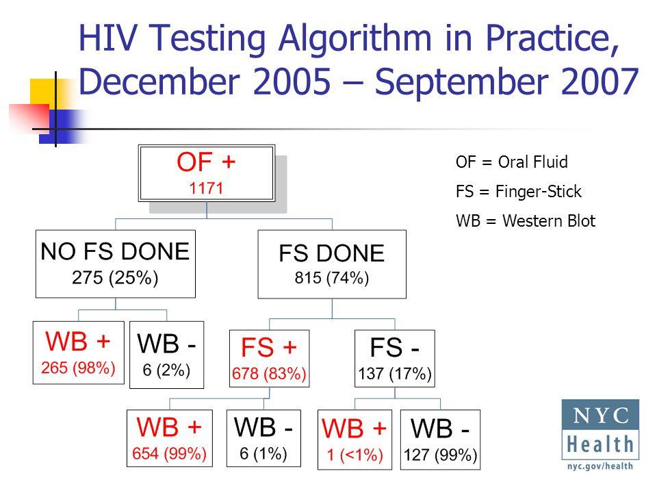 HIV Testing Algorithm in Practice, December 2005 – September 2007 OF = Oral Fluid FS = Finger-Stick WB = Western Blot