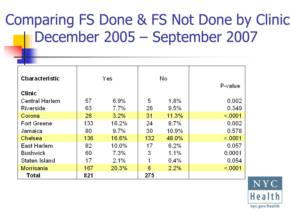 Comparing FS Done & FS Not Done by Clinic December 2005 – September 2007