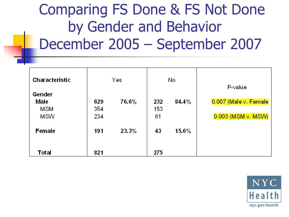 Comparing FS Done & FS Not Done by Gender and Behavior December 2005 – September 2007