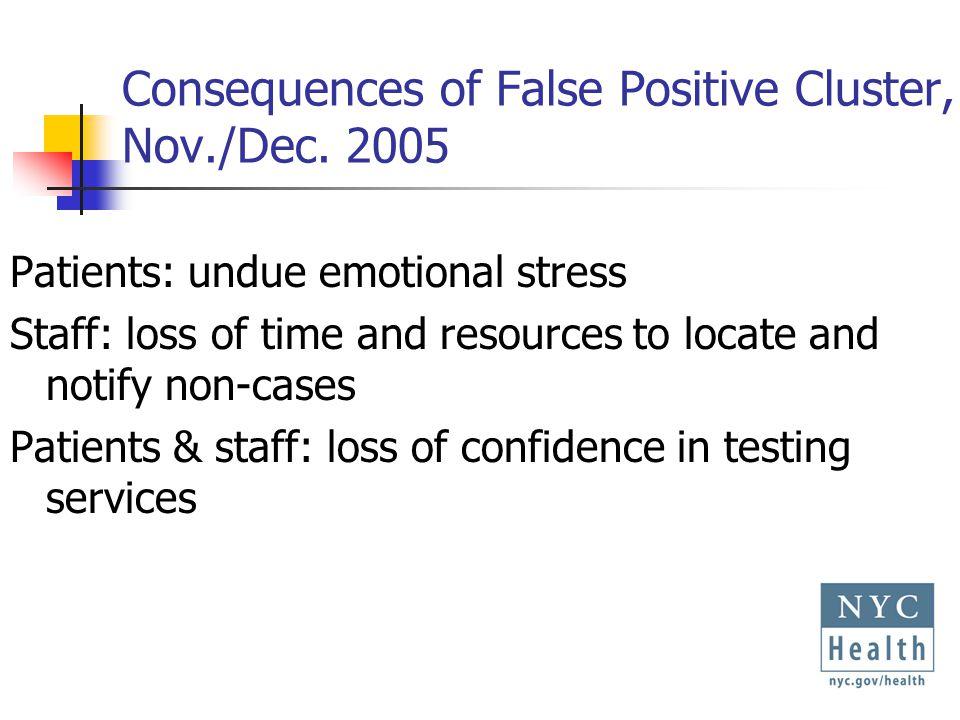 Consequences of False Positive Cluster, Nov./Dec.