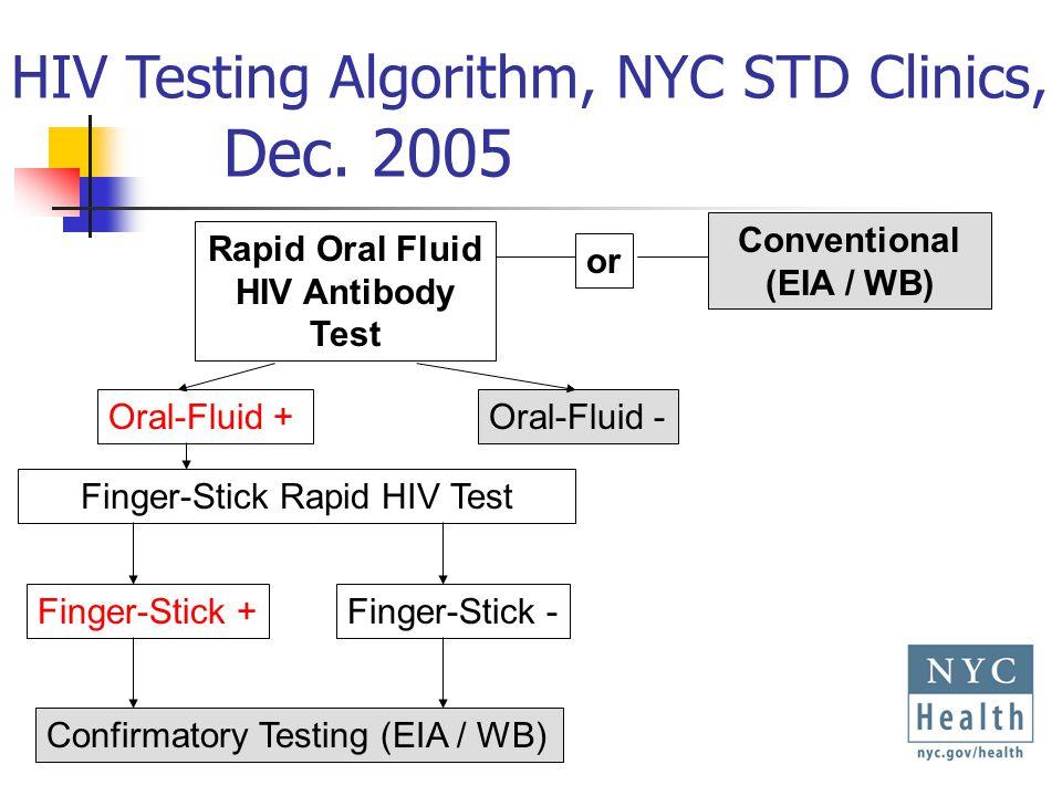 Whole-Blood (finger-stick) Whole-Blood (finger-stick)+ Rapid Oral Fluid HIV Antibody Test Oral-Fluid +Oral-Fluid - Finger-Stick Rapid HIV Test Finger-Stick +Finger-Stick - Confirmatory Testing (EIA / WB) or Conventional (EIA / WB) HIV Testing Algorithm, NYC STD Clinics, Dec.