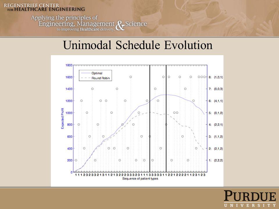 Unimodal Schedule Evolution