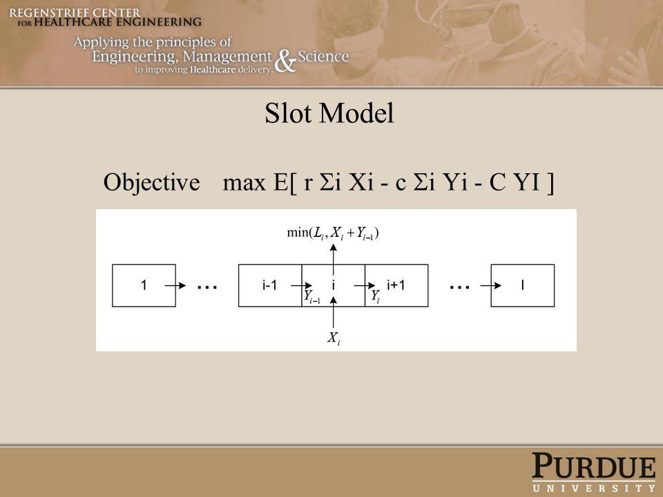 Slot Model Objective max E[ r i Xi - c i Yi - C YI ]
