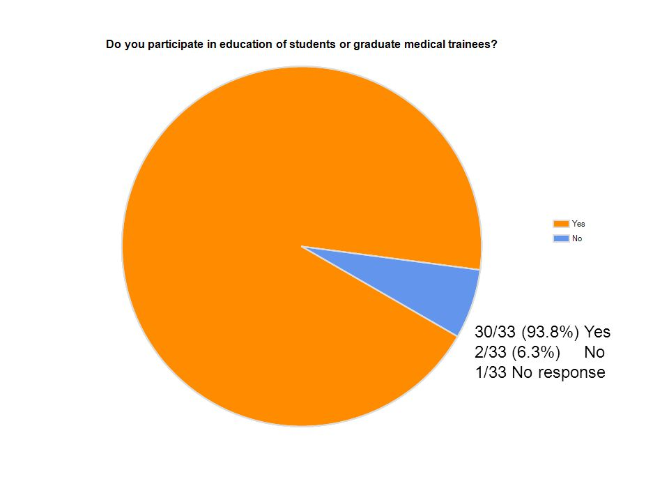 30/33 (93.8%) Yes 2/33 (6.3%) No 1/33 No response