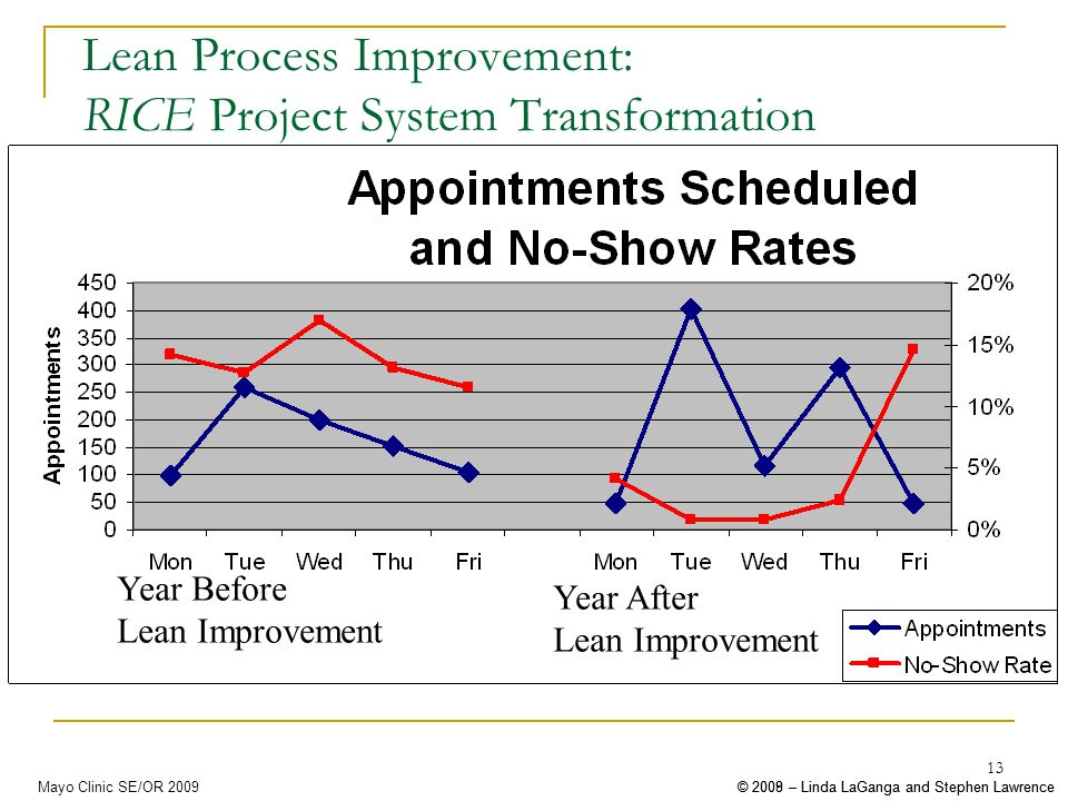 © 2008 – Linda LaGanga and Stephen Lawrence© 2009 – Linda LaGanga and Stephen LawrenceMayo Clinic SE/OR 2009 13 Lean Process Improvement: RICE Project System Transformation Year Before Lean Improvement Year After Lean Improvement