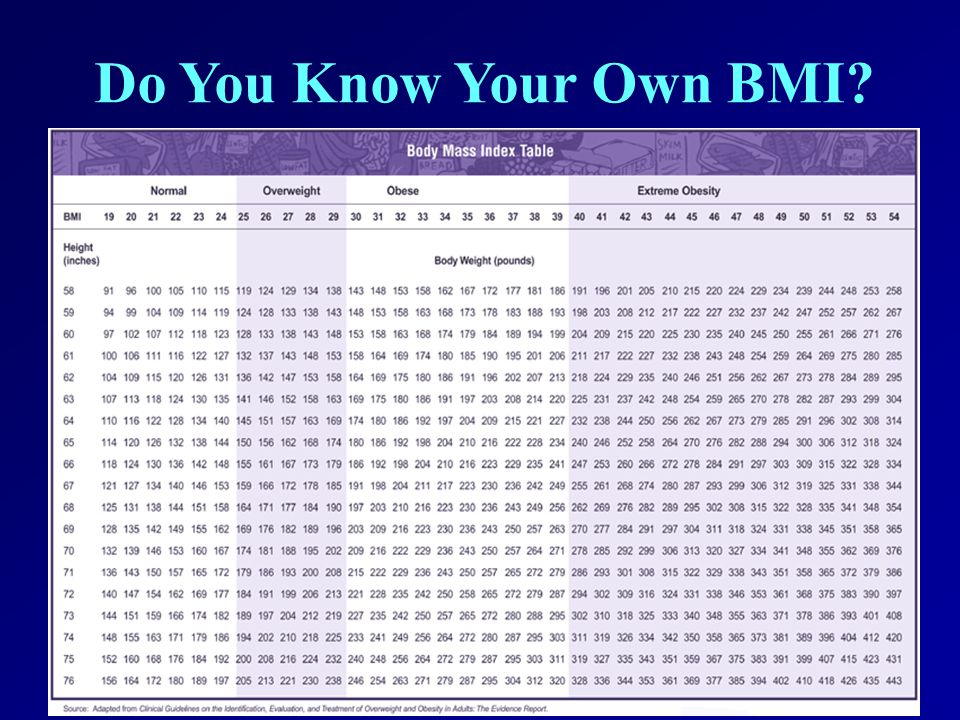 Do You Know Your Own BMI?
