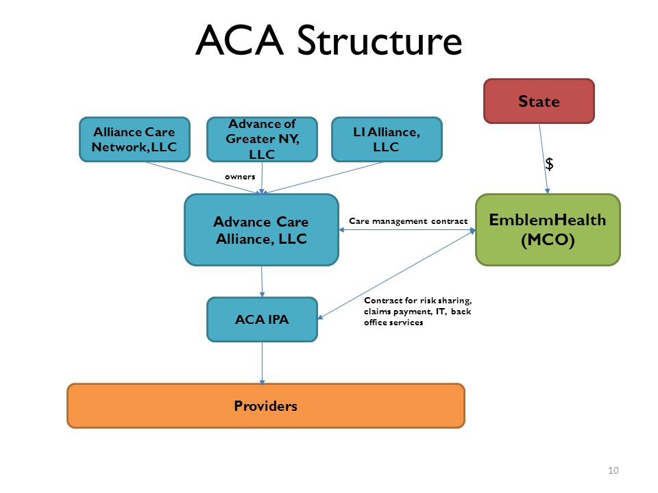 Advance Care Alliance, LLC EmblemHealth (MCO) State Alliance Care Network, LLC Advance of Greater NY, LLC LI Alliance, LLC ACA Structure Providers ACA IPA owners Care management contract $ Contract for risk sharing, claims payment, IT, back office services 10