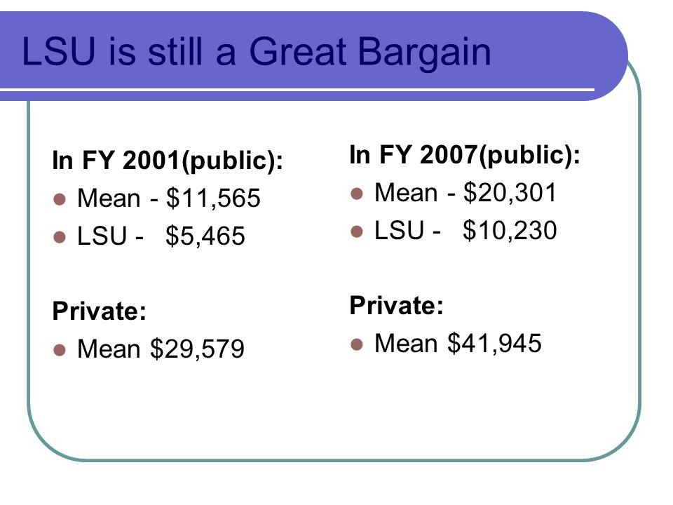 LSU is still a Great Bargain In FY 2001(public): Mean - $11,565 LSU - $5,465 Private: Mean $29,579 In FY 2007(public): Mean - $20,301 LSU - $10,230 Private: Mean $41,945