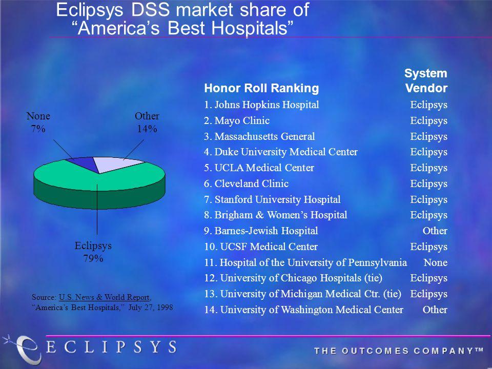 System Honor Roll RankingVendor 1. Johns Hopkins HospitalEclipsys 2.