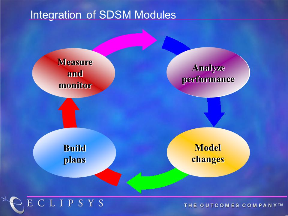 Integration of SDSM Modules Analyze performance Analyze performance Model changes Model changes Build plans Measure and monitor Measure and monitor
