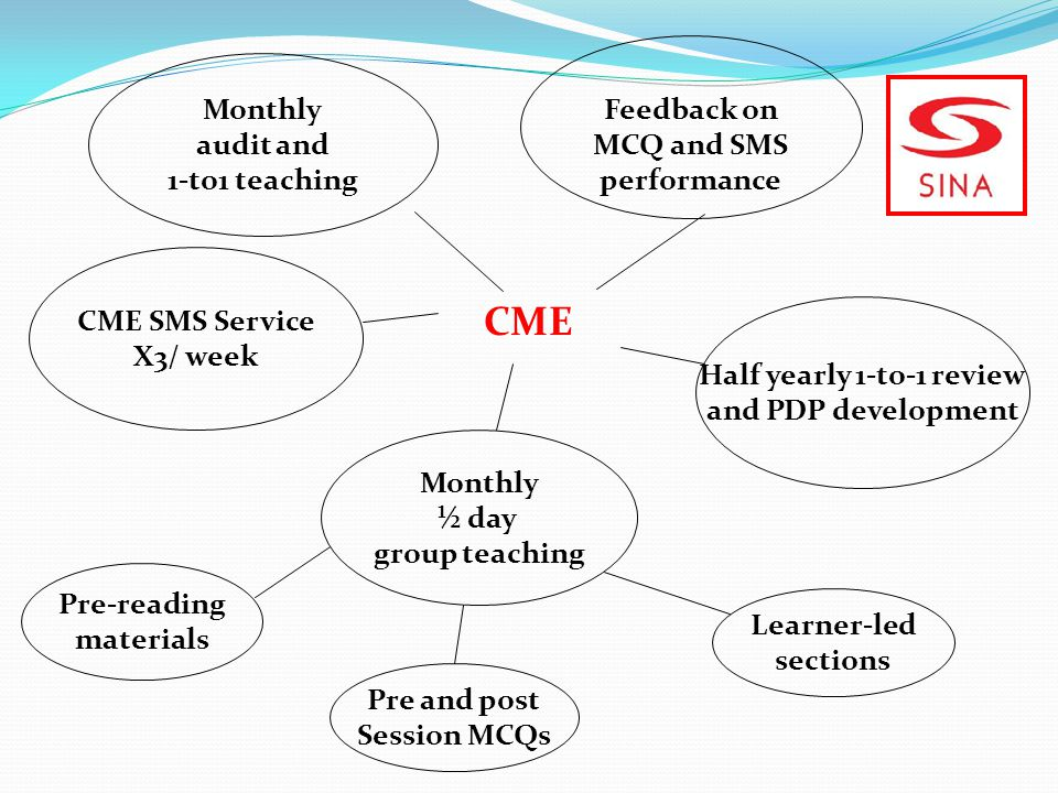 CME CME SMS Service X3/ week Monthly ½ day group teaching Feedback on MCQ and SMS performance Learner-led sections Pre-reading materials Pre and post Session MCQs Half yearly 1-to-1 review and PDP development Monthly audit and 1-to1 teaching