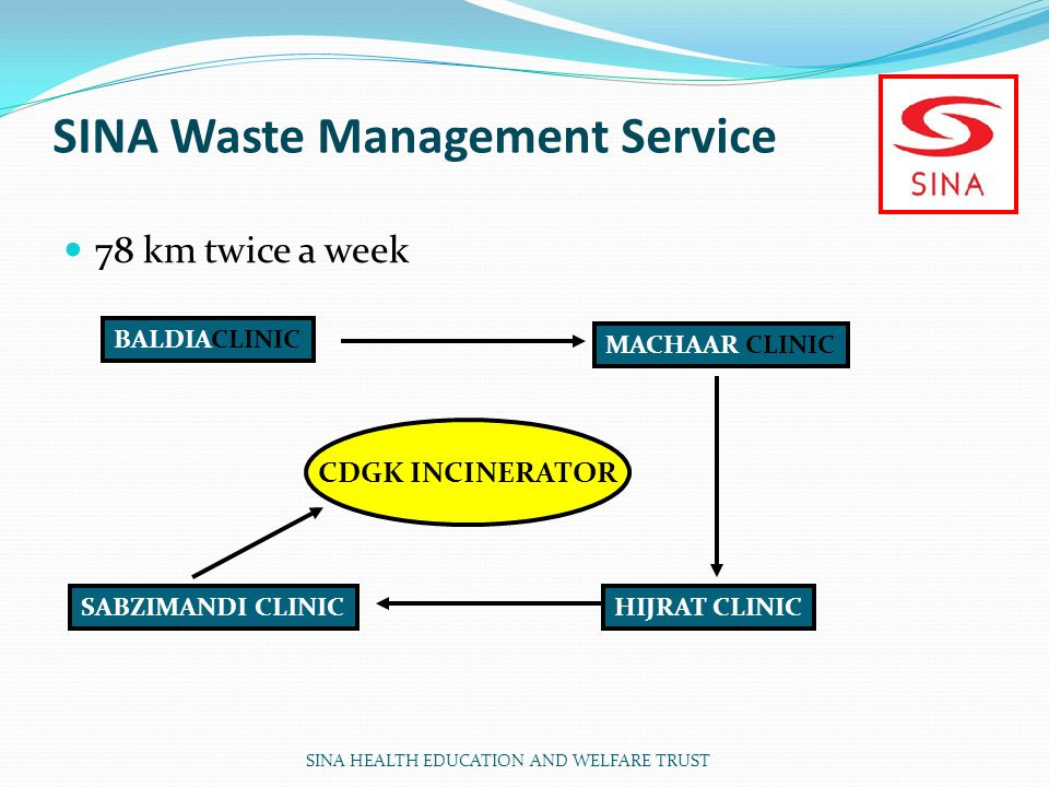 SINA Waste Management Service 78 km twice a week BALDIACLINIC MACHAAR CLINIC HIJRAT CLINICSABZIMANDI CLINIC CDGK INCINERATOR SINA HEALTH EDUCATION AND WELFARE TRUST