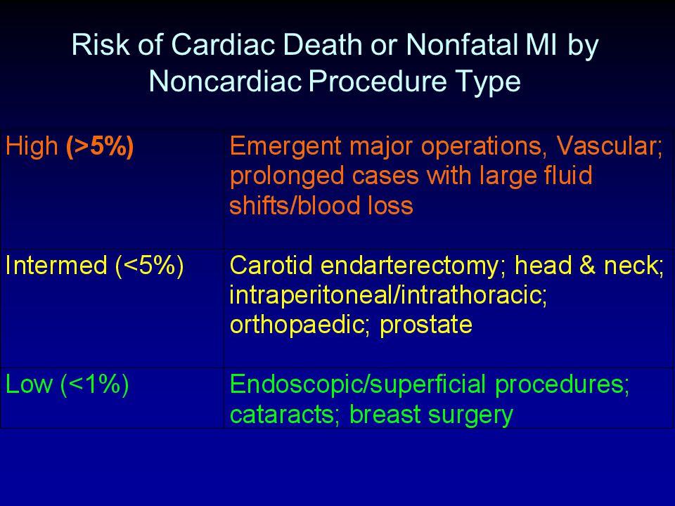Risk of Cardiac Death or Nonfatal MI by Noncardiac Procedure Type