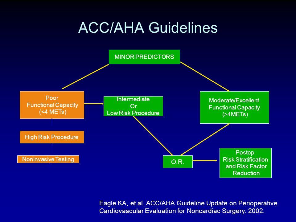 ACC/AHA Guidelines MINOR PREDICTORS Poor Functional Capacity (<4 METs) Moderate/Excellent Functional Capacity (>4METs) High Risk Procedure Intermediat