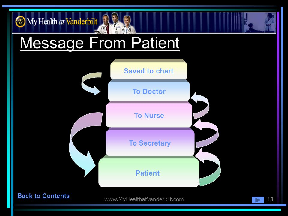 www.MyHealthatVanderbilt.com13 Message From Patient Patient To Secretary To Nurse To Doctor Saved to chart Back to Contents