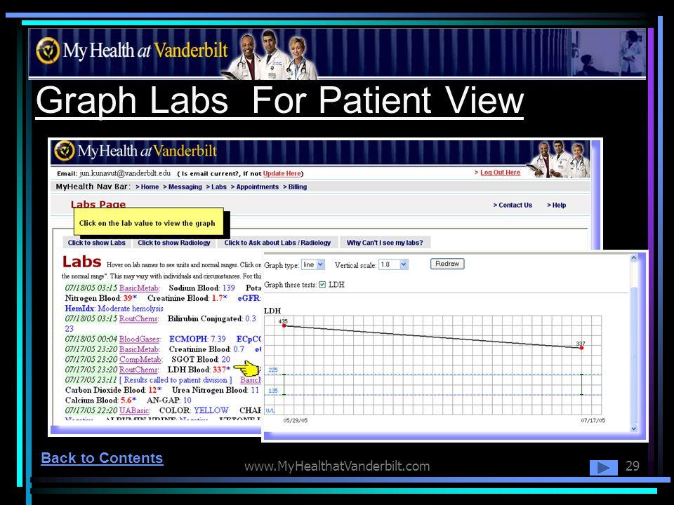 www.MyHealthatVanderbilt.com29 Graph Labs For Patient View Back to Contents