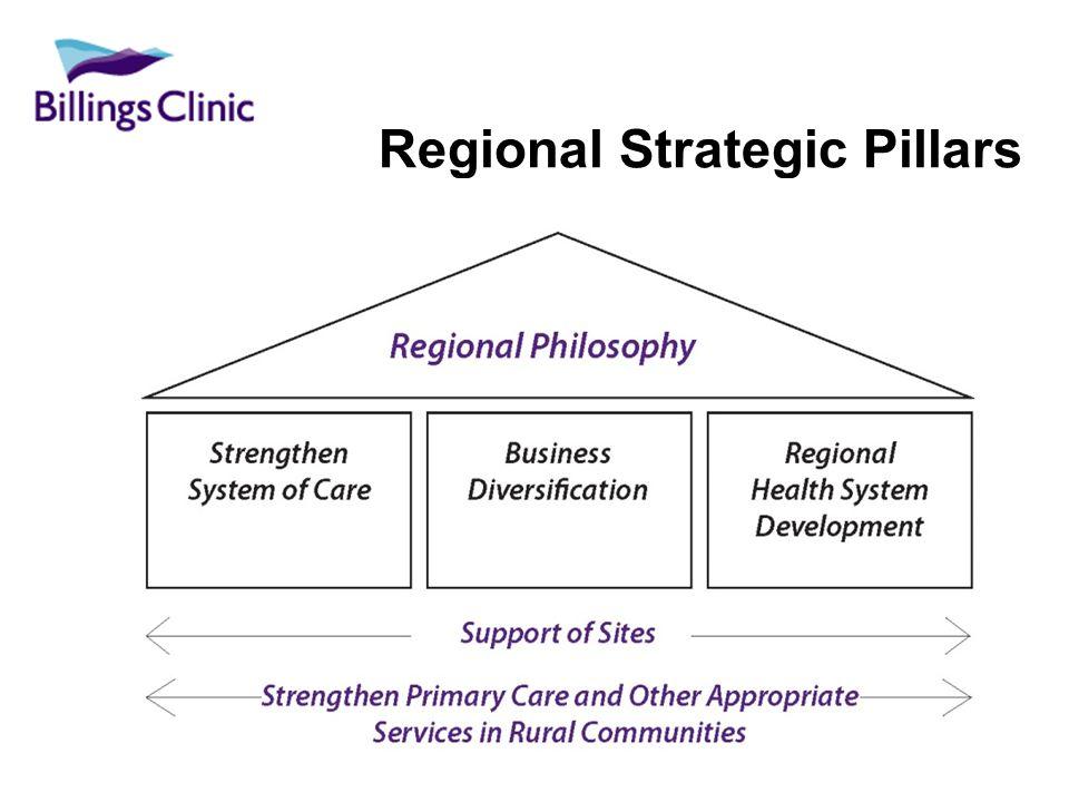 Regional Strategic Pillars