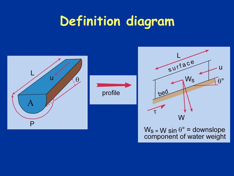 Definition diagram A