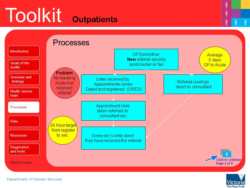 Toolkit Outpatients Department of Human Services Processes Click to continue Page 3 of 6 Introduction Goals of the toolkit Overview and strategy Health service team Processes Data Resources Diagnostics and tools Back to menu