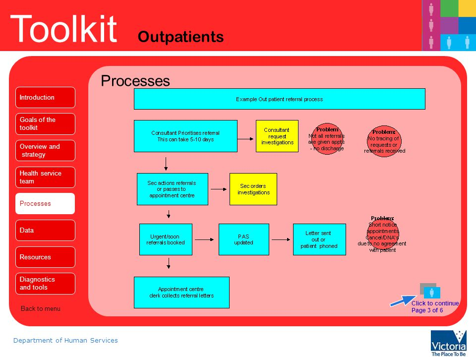 Toolkit Outpatients Department of Human Services Processes Click to continue Page 4 of 6 Introduction Goals of the toolkit Overview and strategy Health service team Processes Data Resources Diagnostics and tools Back to menu
