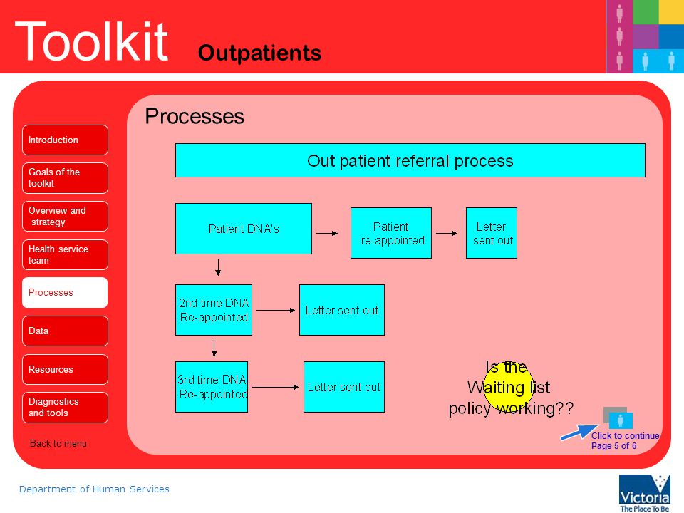 Toolkit Outpatients Department of Human Services Processes Introduction Goals of the toolkit Overview and strategy Health service team Processes Data Resources Diagnostics and tools Back to menu End of section