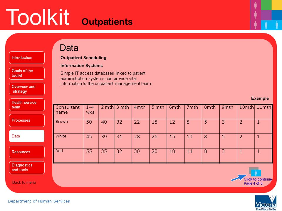 Toolkit Outpatients Department of Human Services Data End of section Introduction Goals of the toolkit Overview and strategy Health service team Processes Data Resources Diagnostics and tools Back to menu