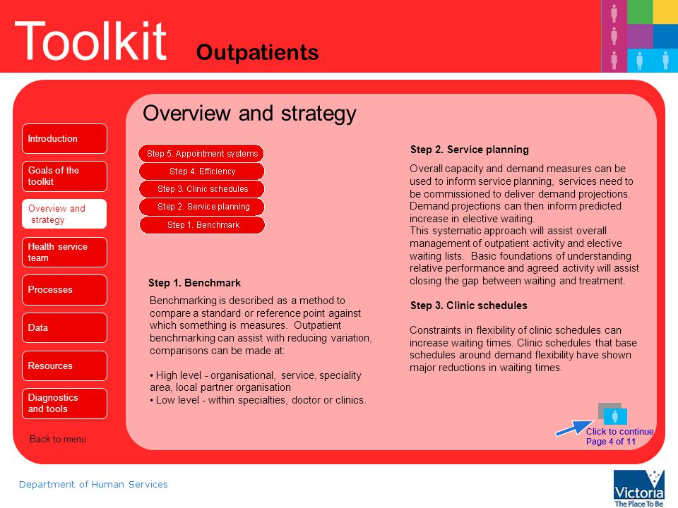 Toolkit Outpatients Department of Human Services Overview and strategy Click to continue Page 5 of 11 Clinic schedules (cont..) Review of clinic schedules, reduction in reserved clinic slots, fixed booked appointment for new and follow up slots can reduce waiting time and increase throughput.