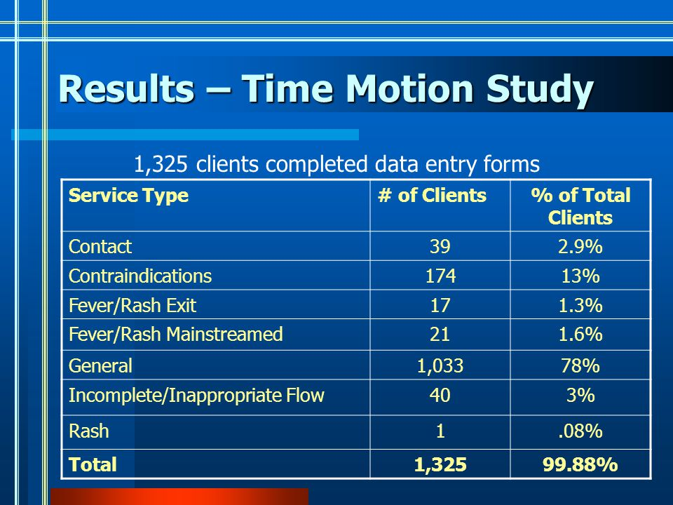 Results – Time Motion Study 1,325 clients completed data entry forms Service Type# of Clients% of Total Clients Contact392.9% Contraindications17413% Fever/Rash Exit171.3% Fever/Rash Mainstreamed211.6% General1,03378% Incomplete/Inappropriate Flow403% Rash1.08% Total1,32599.88%