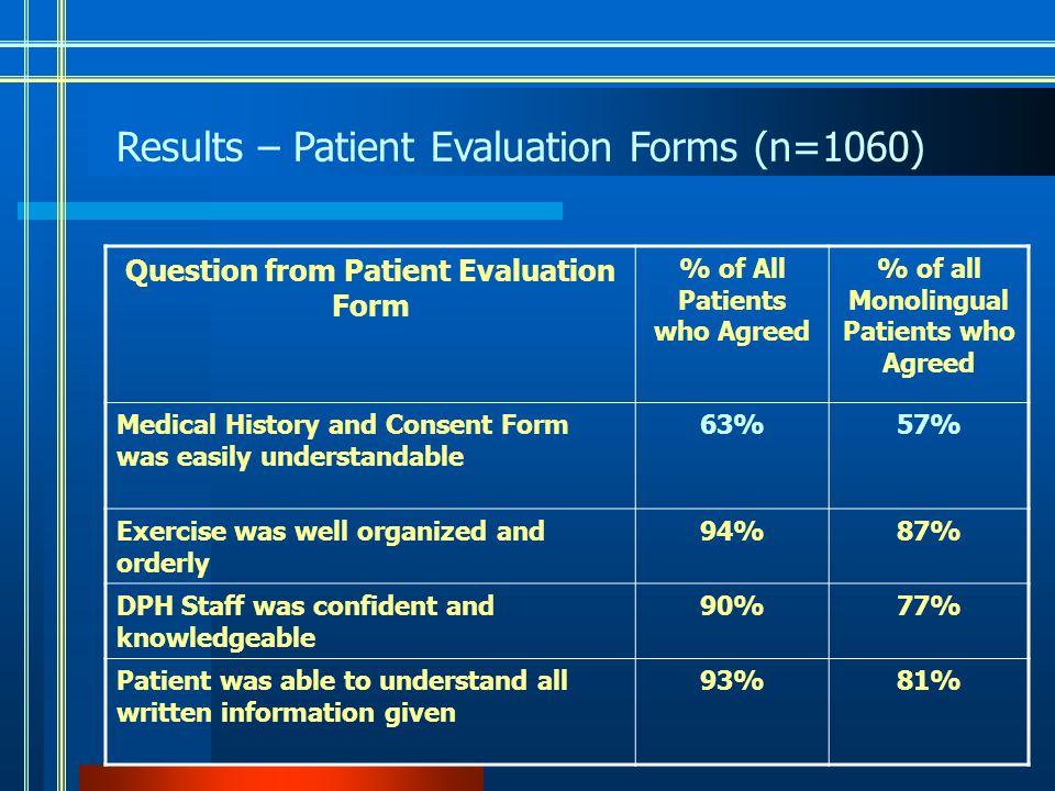 Question from Patient Evaluation Form % of All Patients who Agreed % of all Monolingual Patients who Agreed Medical History and Consent Form was easily understandable 63%57% Exercise was well organized and orderly 94%87% DPH Staff was confident and knowledgeable 90%77% Patient was able to understand all written information given 93%81% Results – Patient Evaluation Forms (n=1060)