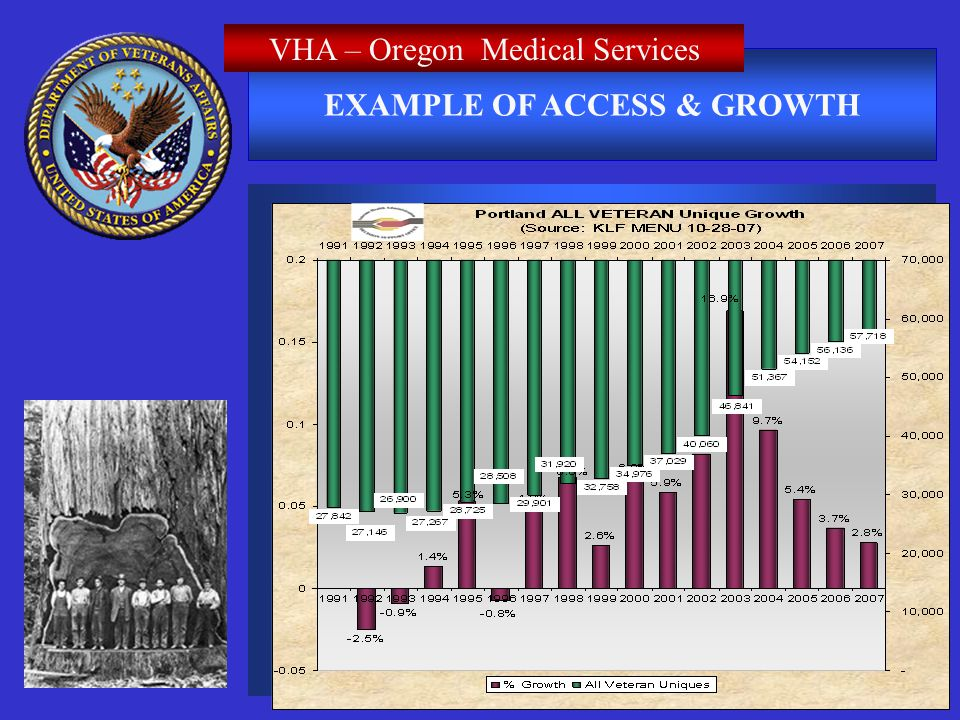 EXAMPLE OF ACCESS & GROWTH VHA – Oregon Medical Services