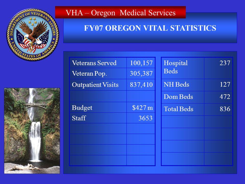 FY07 OREGON VITAL STATISTICS Veterans Served100,157 Veteran Pop.305,387 Outpatient Visits837,410 Budget$427 m Staff3653 Hospital Beds 237 NH Beds127 Dom Beds472 Total Beds836 Portland VA Medical CenterVHA – Oregon Medical Services