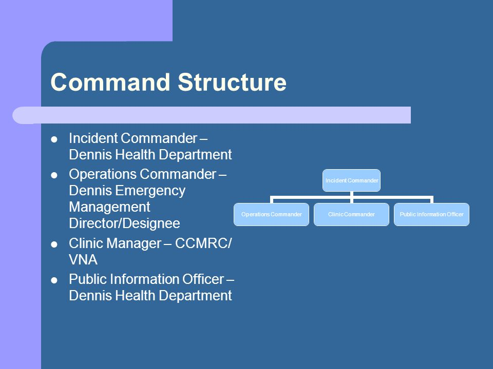 Command Structure Incident Commander – Dennis Health Department Operations Commander – Dennis Emergency Management Director/Designee Clinic Manager – CCMRC/ VNA Public Information Officer – Dennis Health Department Incident Commander Operations Commander Clinic Commander Public Information Officer