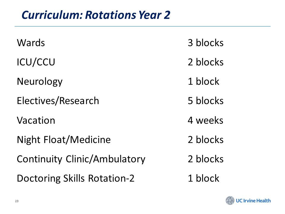 23 Curriculum: Rotations Year 2 Wards3 blocks ICU/CCU2 blocks Neurology1 block Electives/Research5 blocks Vacation4 weeks Night Float/Medicine2 blocks Continuity Clinic/Ambulatory2 blocks Doctoring Skills Rotation-21 block