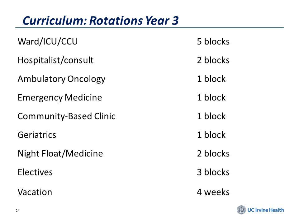 24 Curriculum: Rotations Year 3 Ward/ICU/CCU5 blocks Hospitalist/consult2 blocks Ambulatory Oncology1 block Emergency Medicine1 block Community-Based