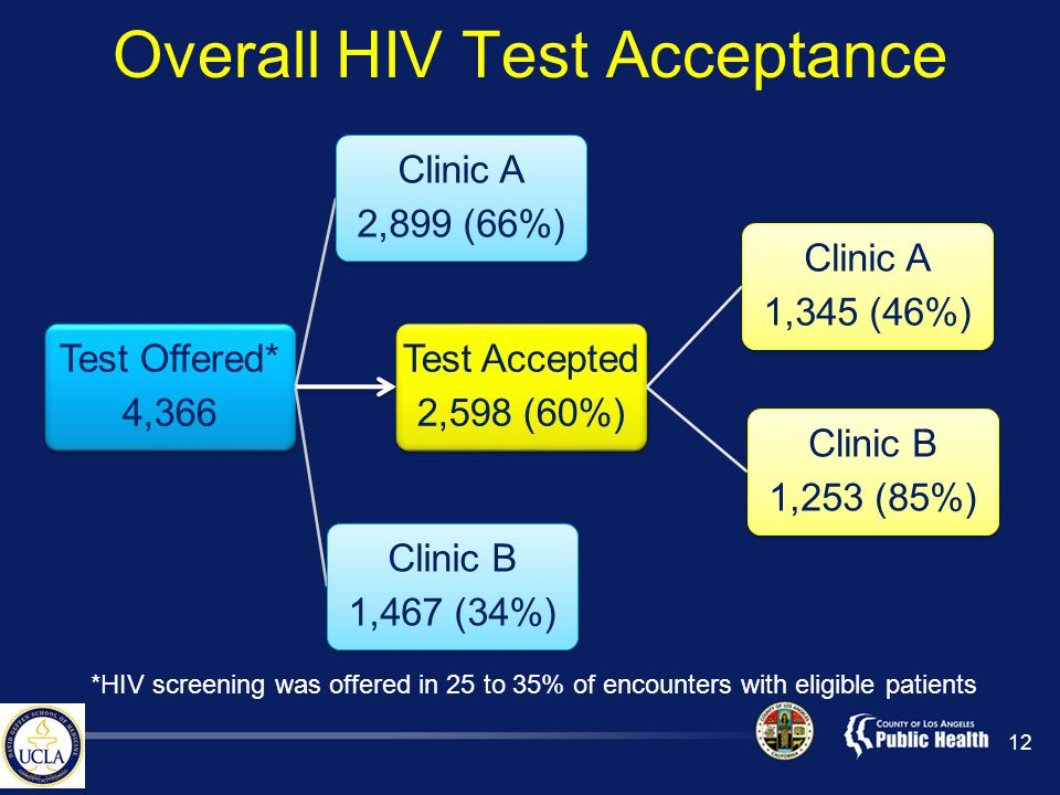 Overall HIV Test Acceptance Test Offered* 4,366 Clinic A 2,899 (66%) Test Accepted 2,598 (60%) Clinic A 1,345 (46%) Clinic B 1,253 (85%) Clinic B 1,467 (34%) 12 *HIV screening was offered in 25 to 35% of encounters with eligible patients