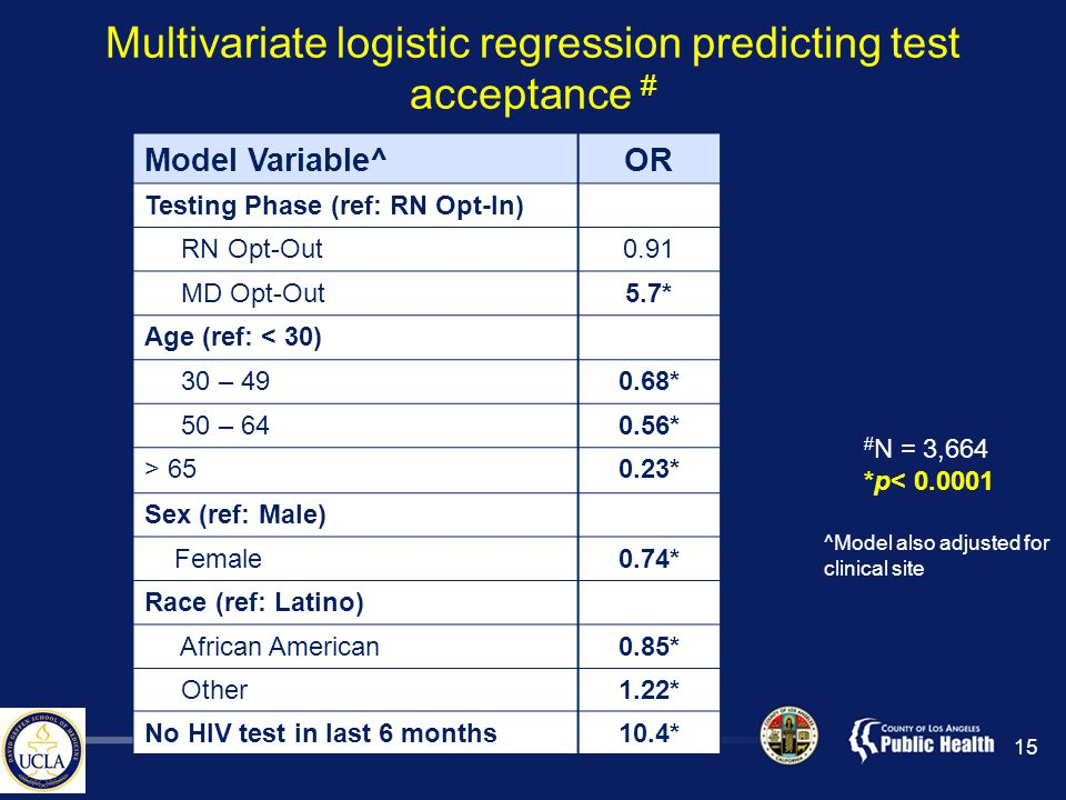 Multivariate logistic regression predicting test acceptance # Model Variable^OR Testing Phase (ref: RN Opt-In) RN Opt-Out0.91 MD Opt-Out5.7* Age (ref: < 30) 30 – 490.68* 50 – 640.56* > 650.23* Sex (ref: Male) Female0.74* Race (ref: Latino) African American0.85* Other1.22* No HIV test in last 6 months10.4* # N = 3,664 *p< 0.0001 ^Model also adjusted for clinical site 15