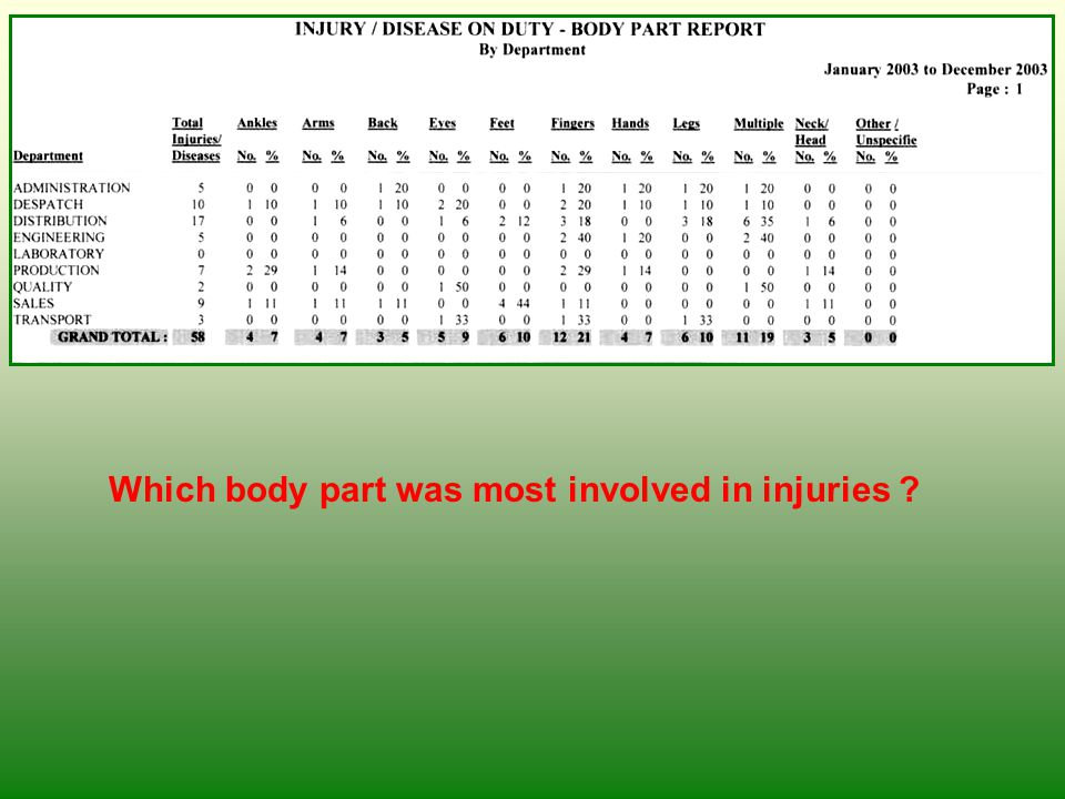 Which body part was most involved in injuries ? IOD Body Part Report