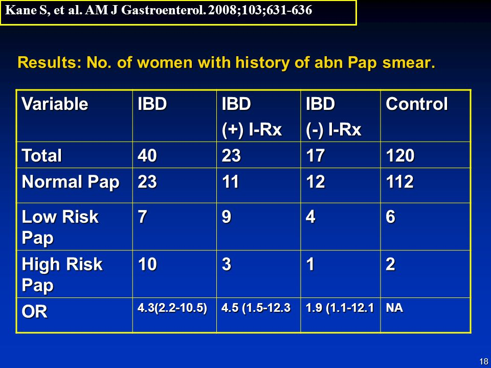 18 Results: No. of women with history of abn Pap smear. VariableIBDIBD (+) I-Rx IBD (-) I-Rx Control Total402317120 Normal Pap 231112112 Low Risk Pap