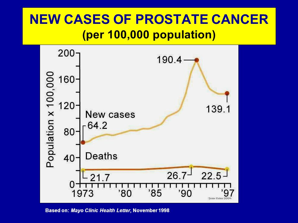 NEW CASES OF PROSTATE CANCER (per 100,000 population) Based on: Mayo Clinic Health Letter, November 1998