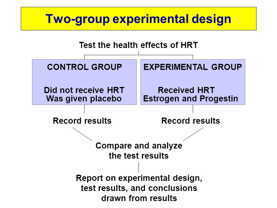 Record results CONTROL GROUP Did not receive HRT Was given placebo Record results EXPERIMENTAL GROUP Received HRT Estrogen and Progestin Test the heal