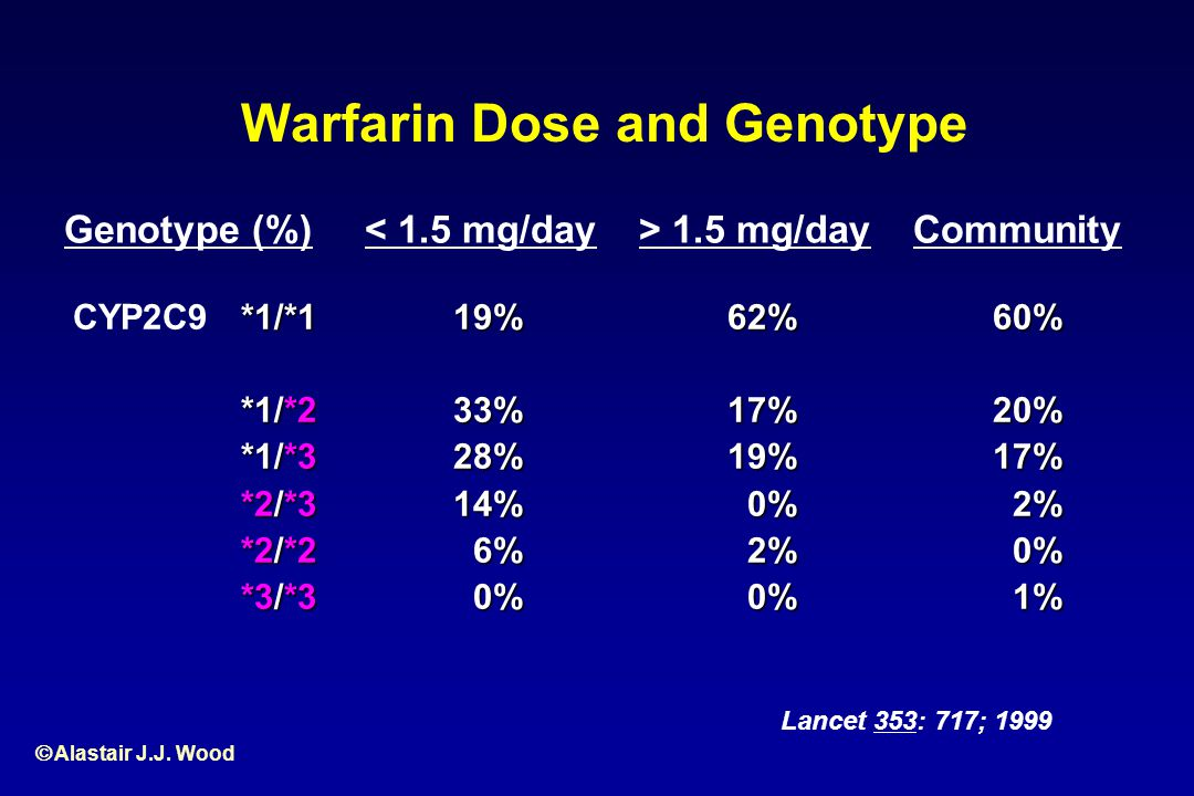Alastair J.J. Wood Warfarin Dose and Genotype Lancet 353: 717; 1999 Genotype (%) CYP2C9*1/*1 *1/*2 *1/*3 *2/*3 *2/*2 *3/*3 < 1.5 mg/day19%33%28%14% 6%