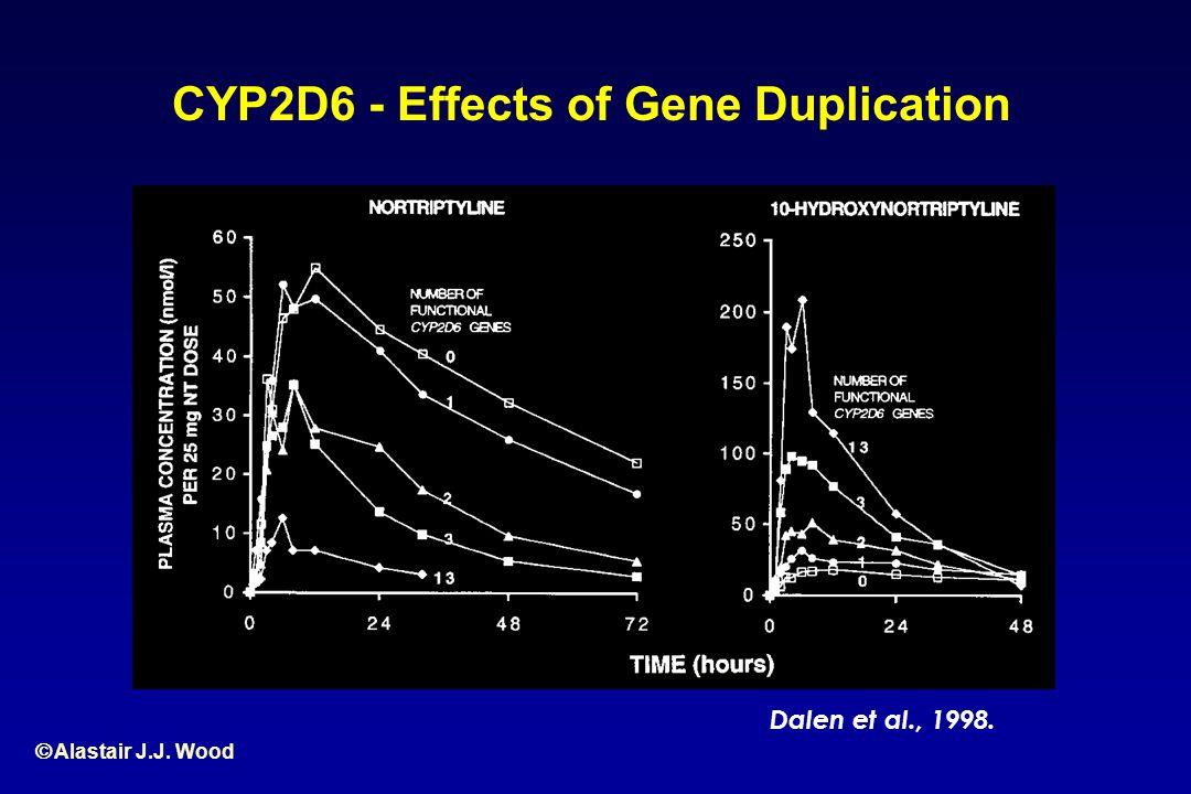 Alastair J.J. Wood CYP2D6 - Effects of Gene Duplication Dalen et al., 1998.