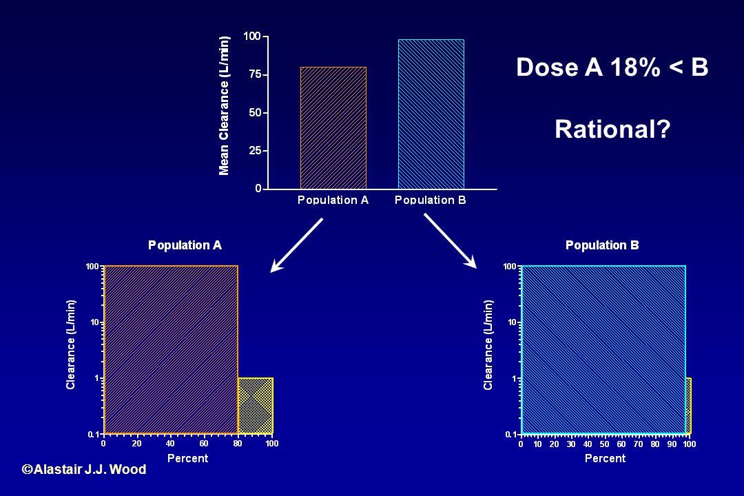 Alastair J.J. Wood Dose A 18% < B Rational?